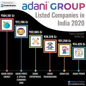 Adani Group Listed Companies in India 2020