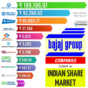 Bajaj Group Companies Listed in Indian share market