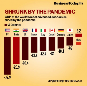 business today Indian GDP Shrunk by 23.9% in First Quarter 2020