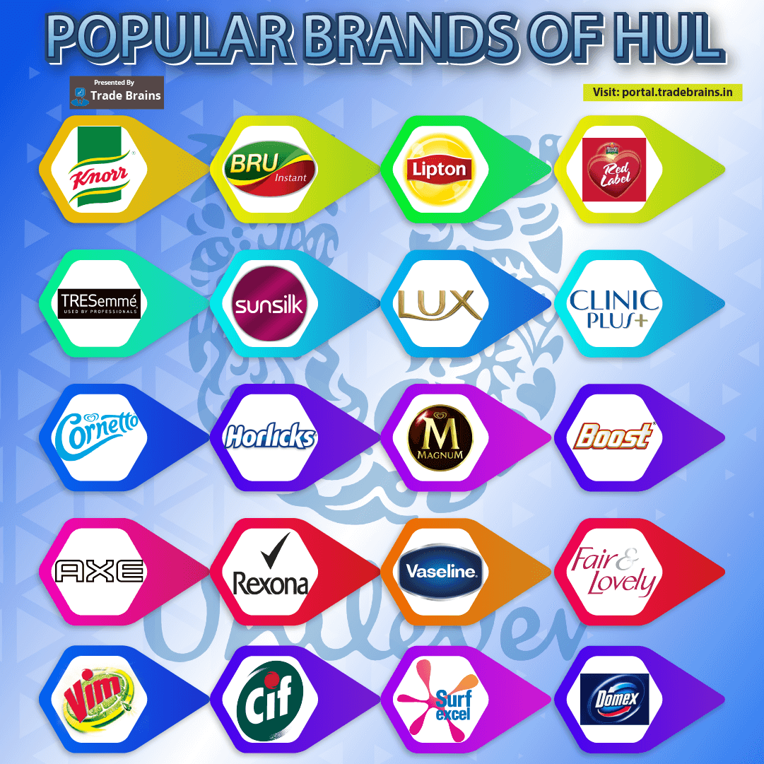 HUL Popular brands in India