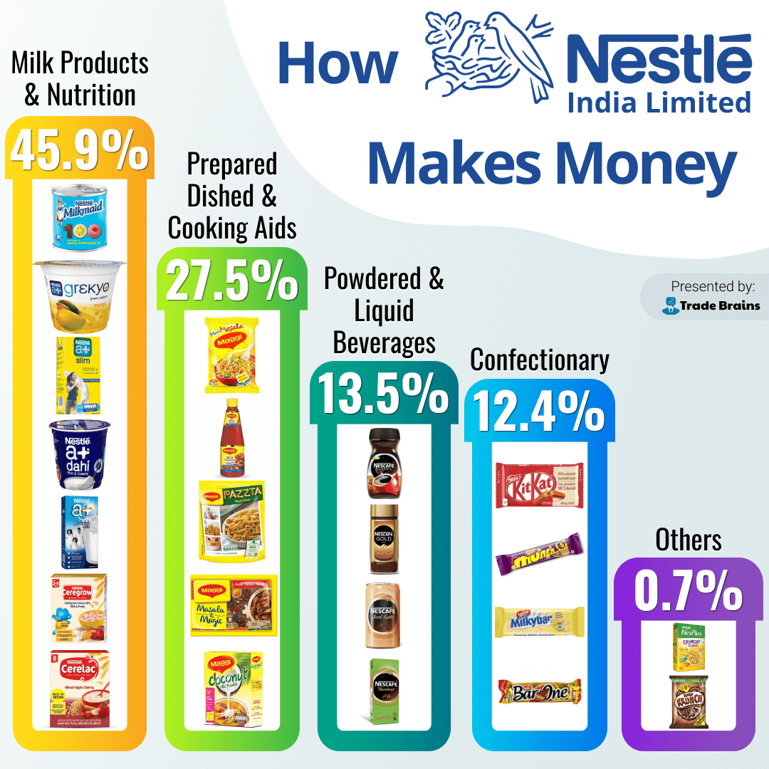 How Nestle India Makes Money(1)