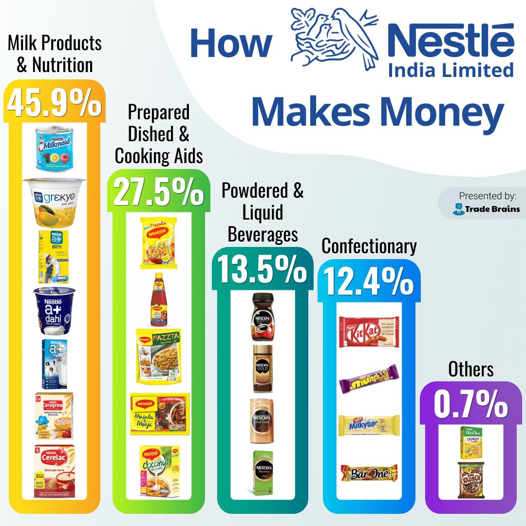 How Nestle India Makes Money(1)