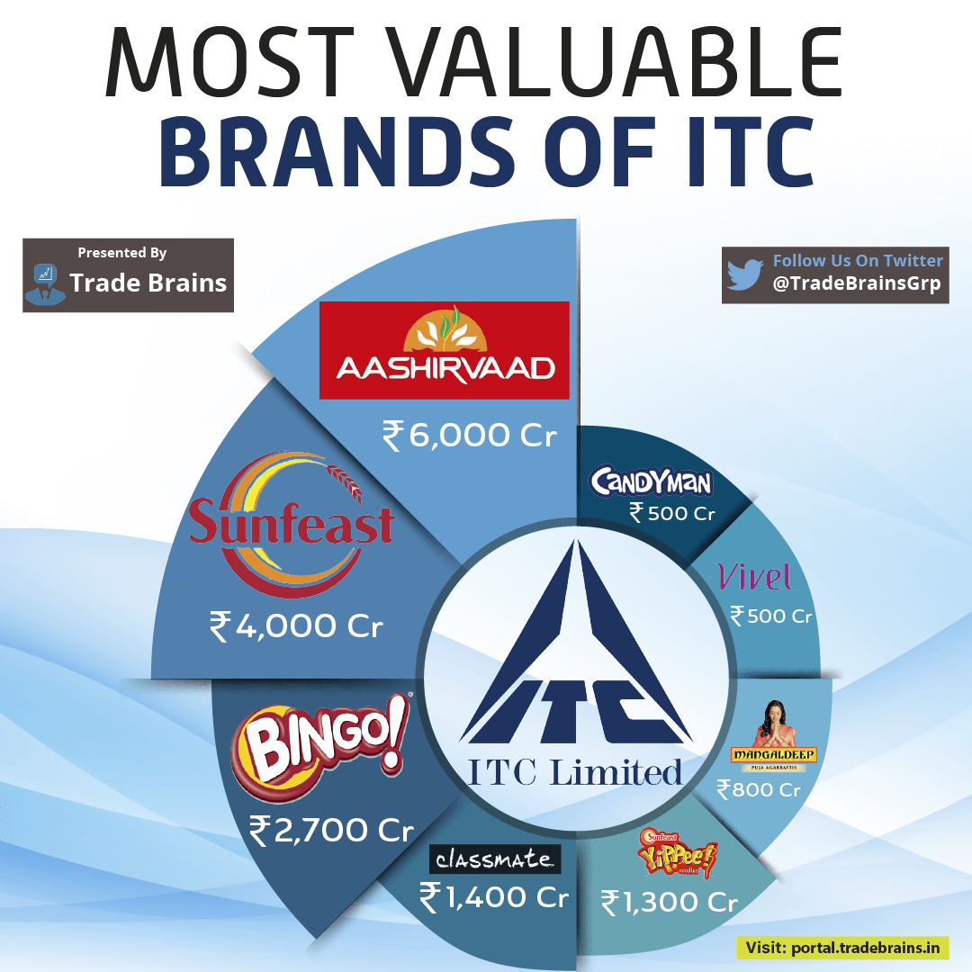 Most valuable brands of ITC
