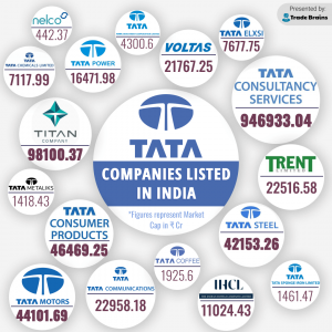 TATA Group companies listed in India