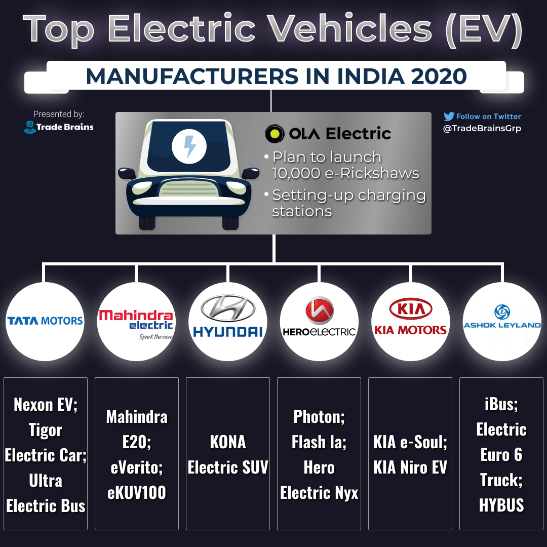 Top Electric Vehicle Manufacturers In India Evs Outlook Future