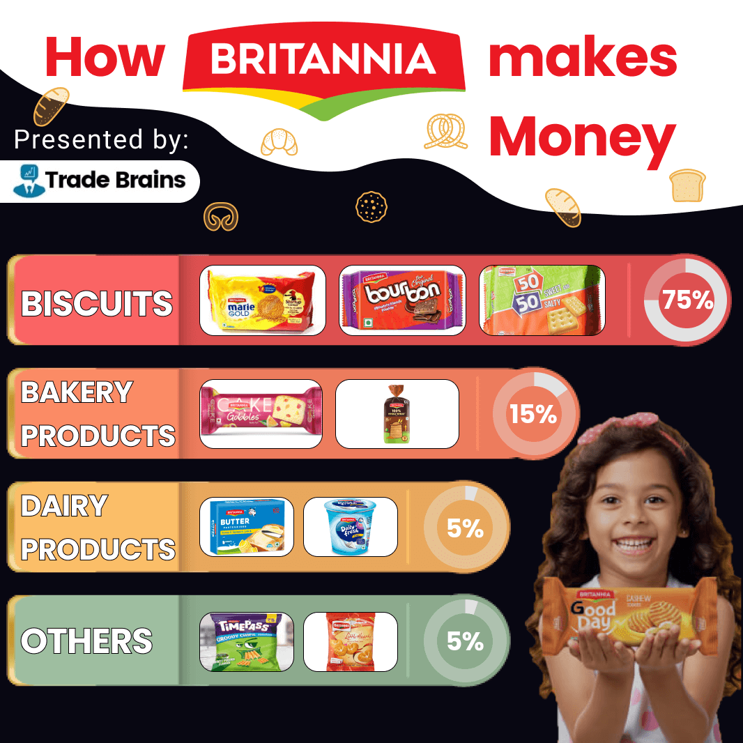 how britannia ind makes money