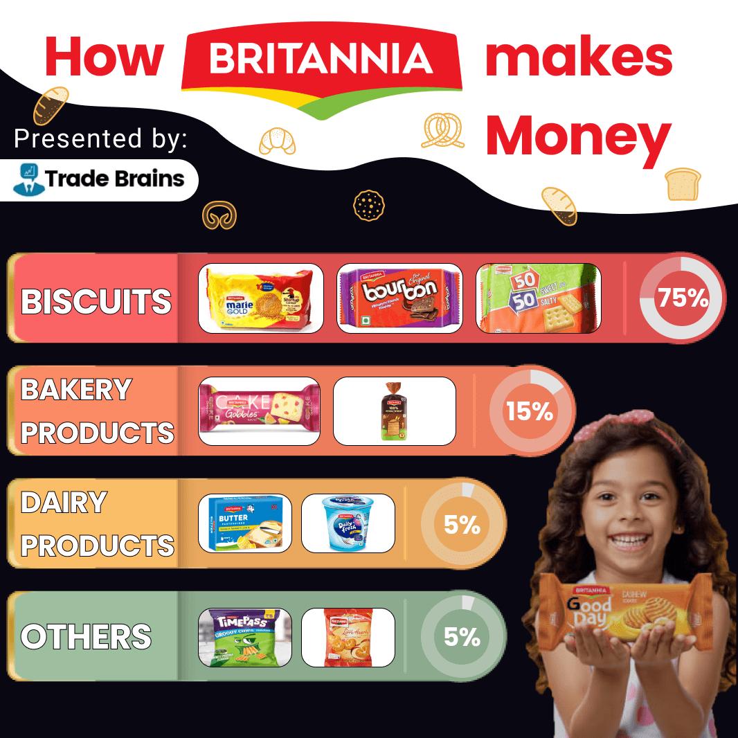 how britannia ind makes money