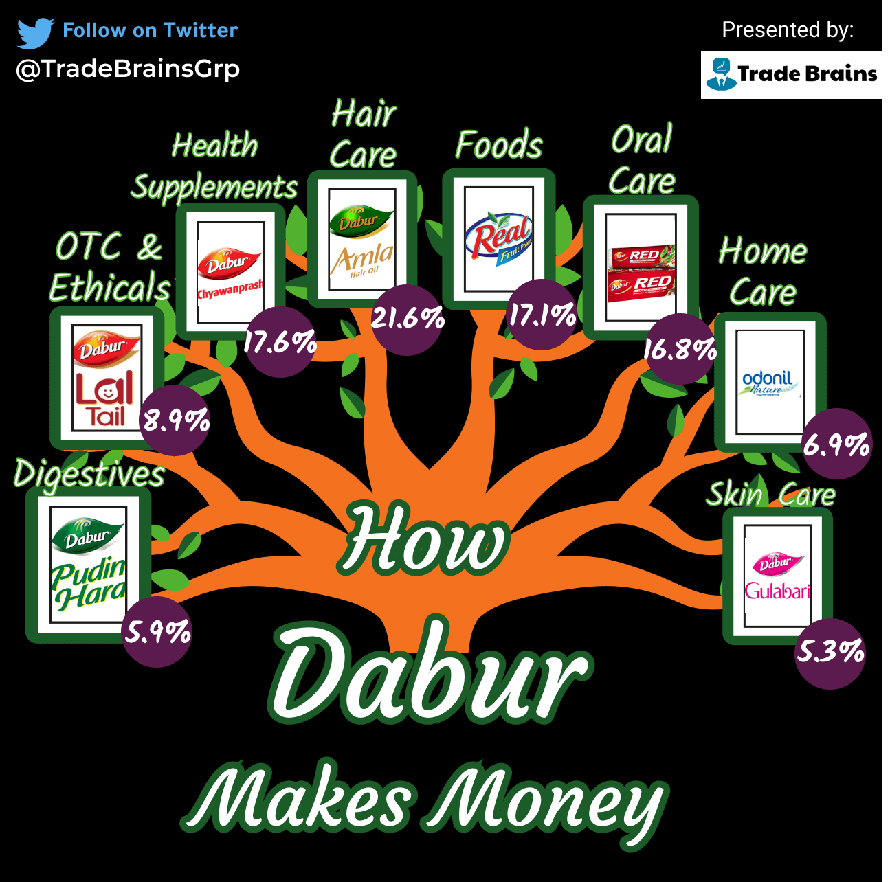 how dabur india makes money