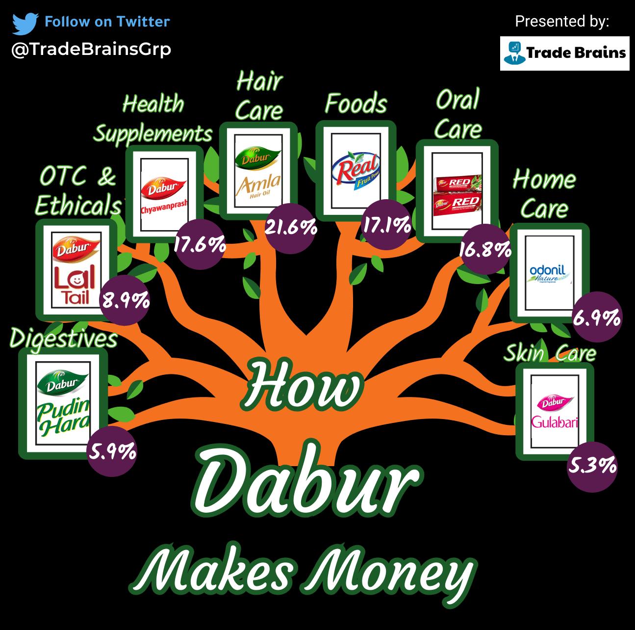 how dabur india makes money