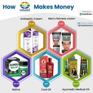 how emami makes money