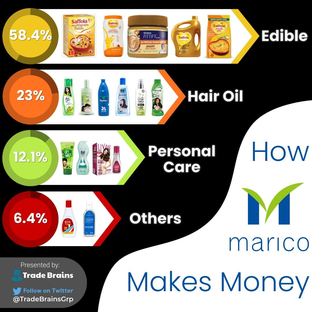 how marico makes money