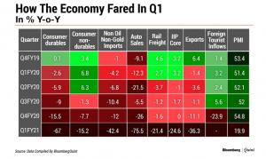 sectorwise decline indian economy quarter1 2020