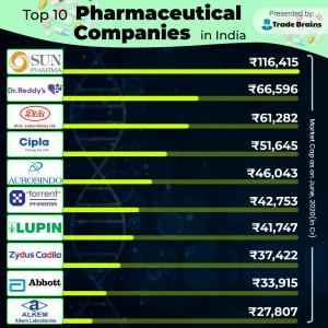 top 10 pharma companies