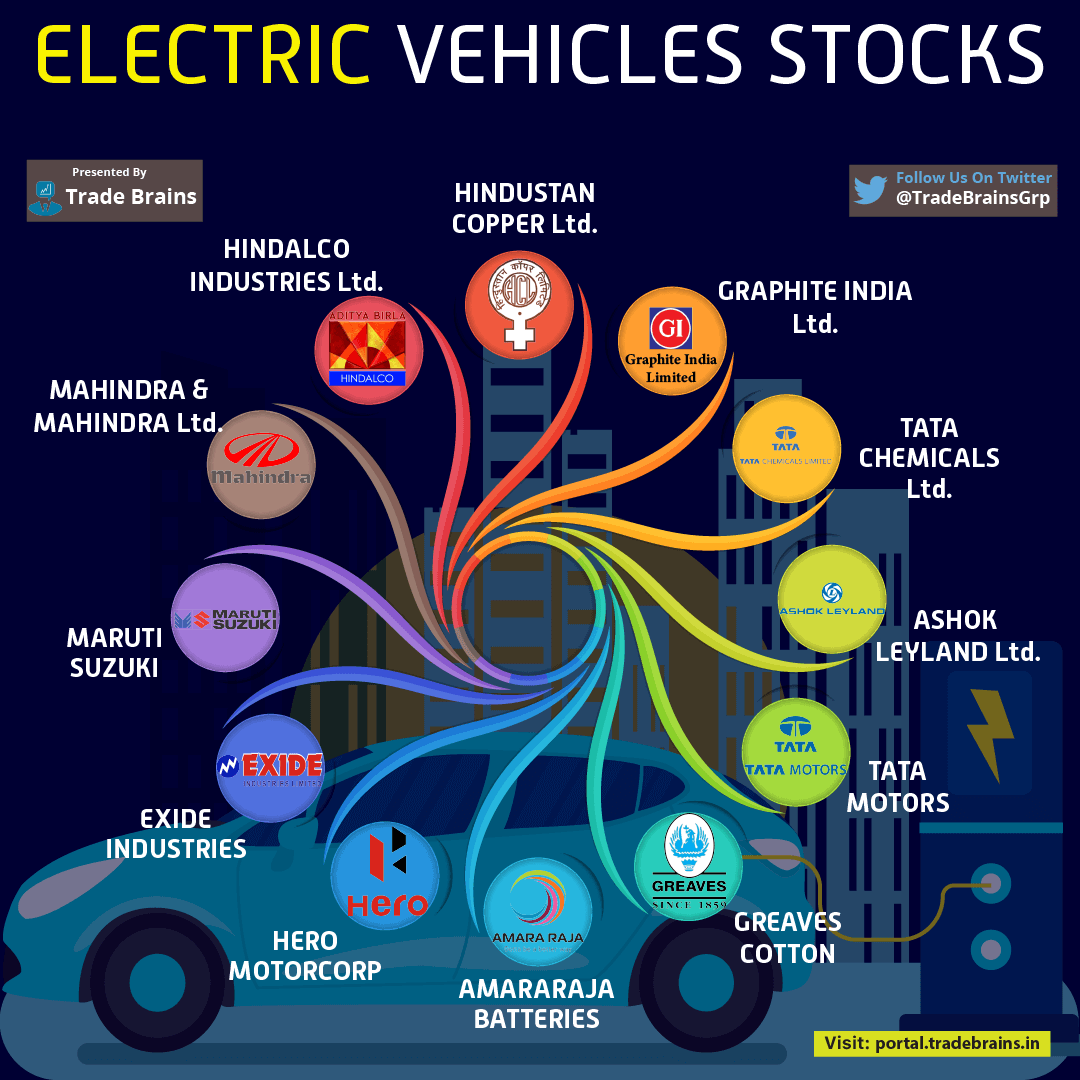 top ev stocks in india 2021- electric vehicles