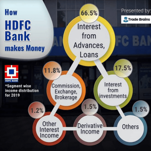 HDFC Bank - How it makes money