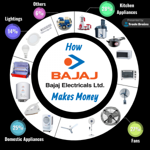How BAJAJ ELECTRICALS makes money