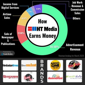 How HT Media Earns Money