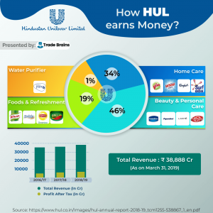 How HUL makes money