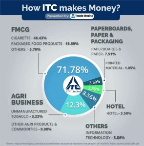 How ITC makes money from its products?
