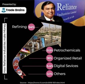 How reliance industries makes money 2020