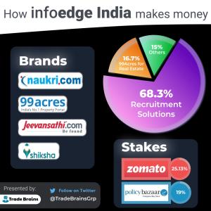 Infoedge india - How it makes money-