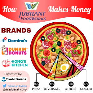 Jubilant foodworks - How it makes money-