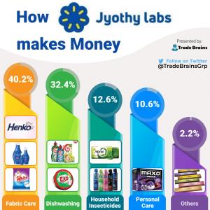 Jyothi labs - How it makes money-