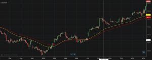 Intraday Trading Strategy 4: Moving Average Strategy