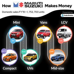 Maruti Suzuki - How it makes money-