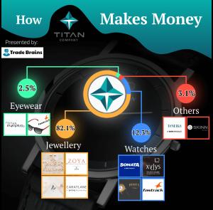 Titan company - How it makes money-