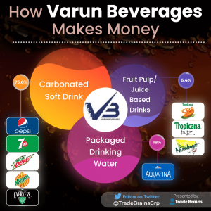 Varun Beverages - How it makes money-