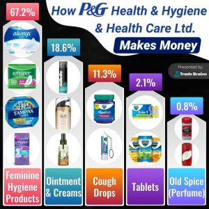 how Procter and Gamble Hygiene and Health Care Ltd makes money?