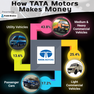 how TATA Motors makes money