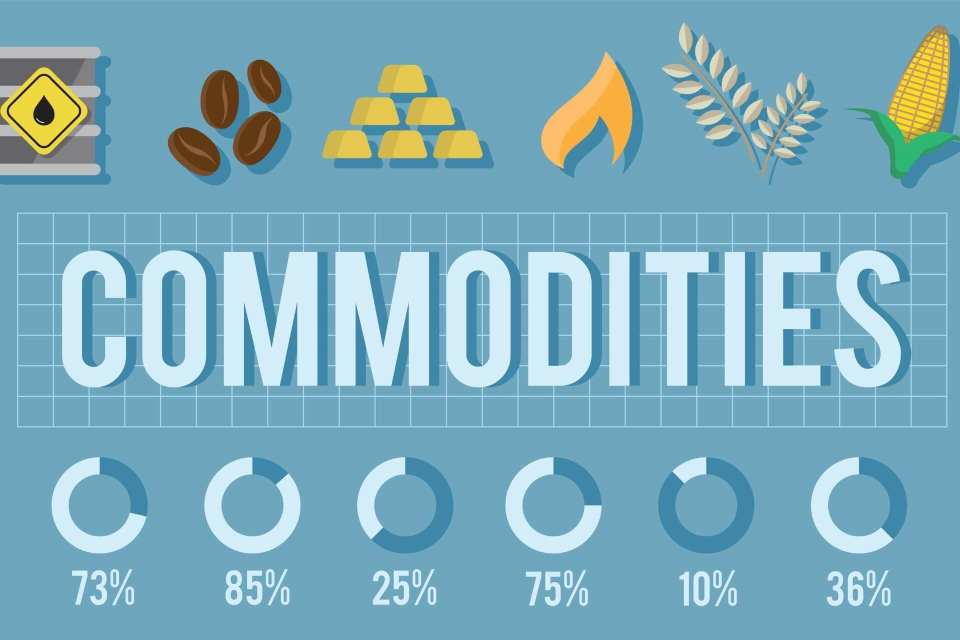 what are commodities and What is Commodity Trading?