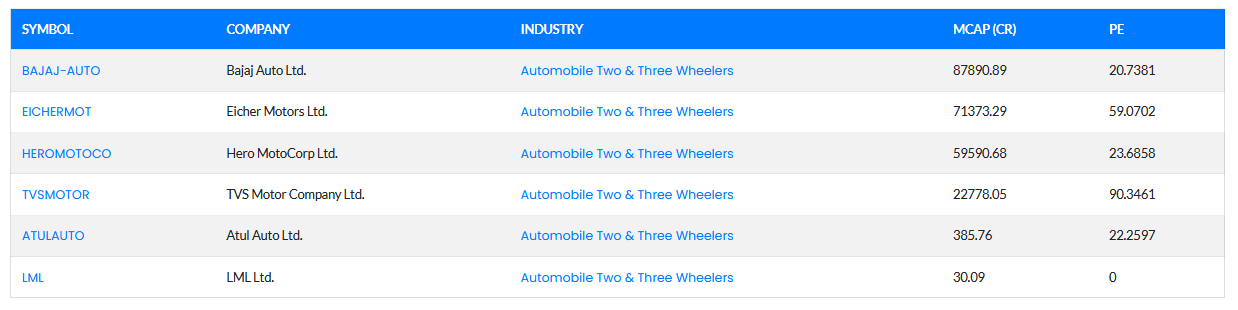 2 wheeler industry in india major shares