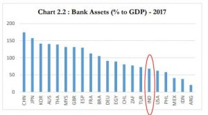 Image 1: Banks assets as a Percentage of GDP (source: RBI)