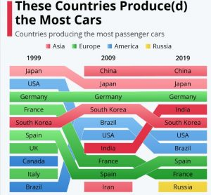 Image: Car producing countries over time (Source: Statista)