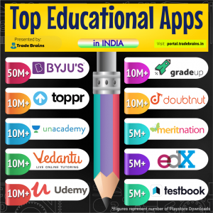 Top Educational Apps in India