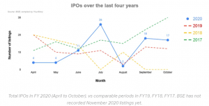 IPO Performance 2020: IPOs launched in 2020 & Top performing IPOs!