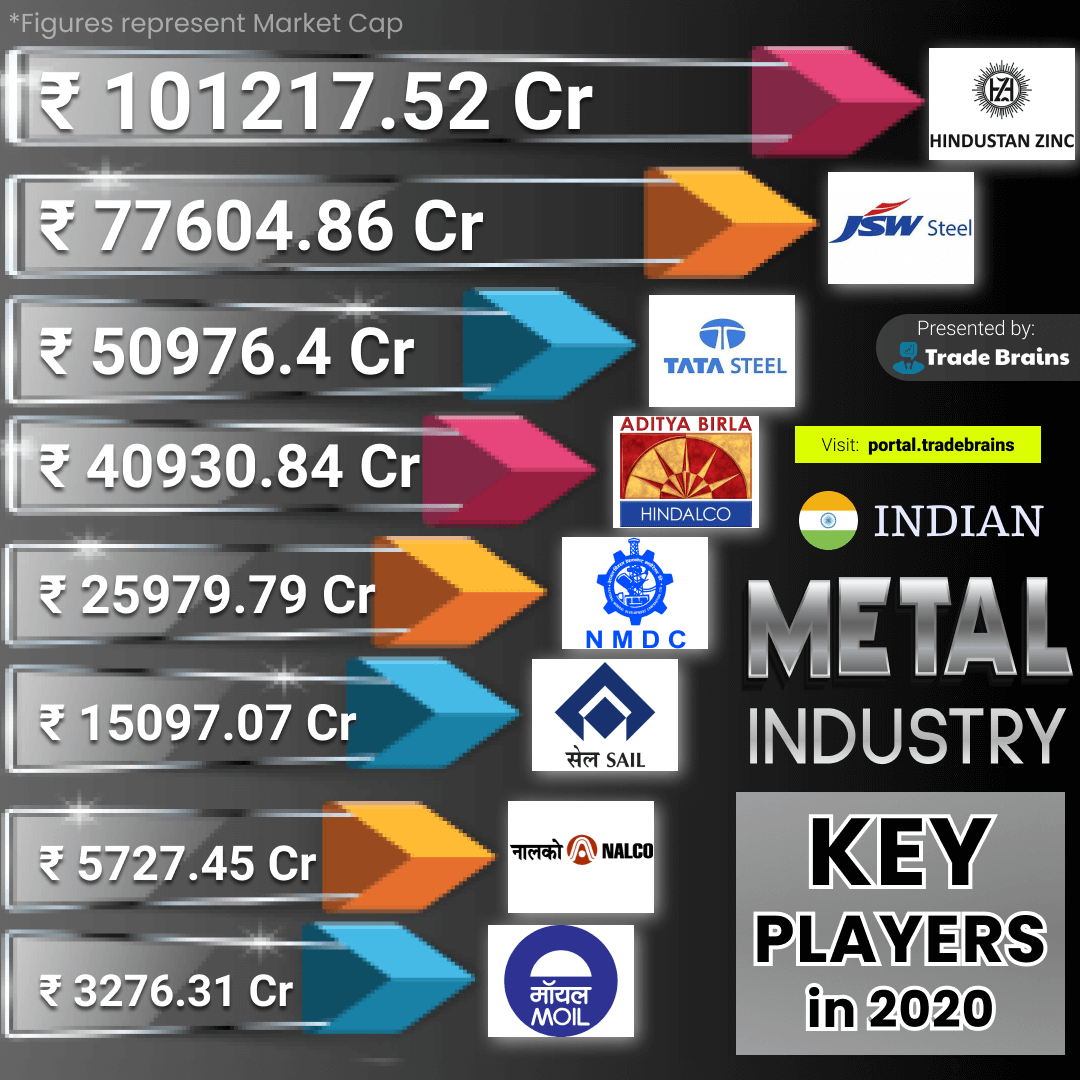 Indian Metal Industry Key players 2020 instagram