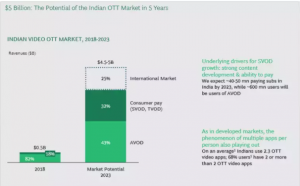 Market Size of OTT industry in India