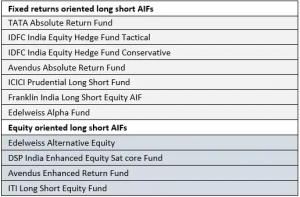 Long Short Funds in India
