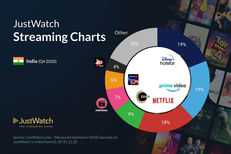 Streaming services marketshare infographic 2020 - OTT Platform marketshare