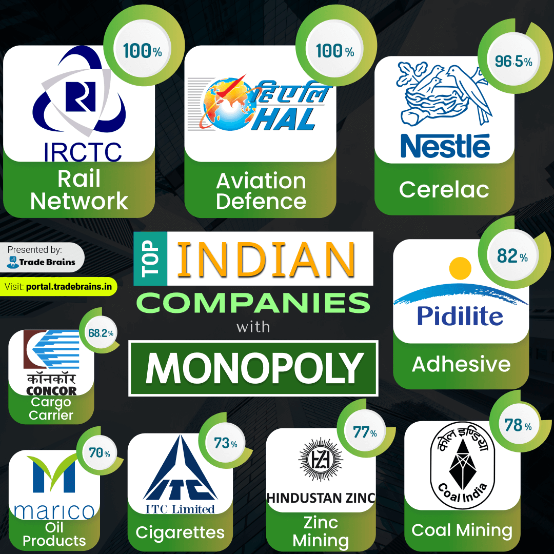Top Indian companies with Monopoly - Presented by Trade Brains