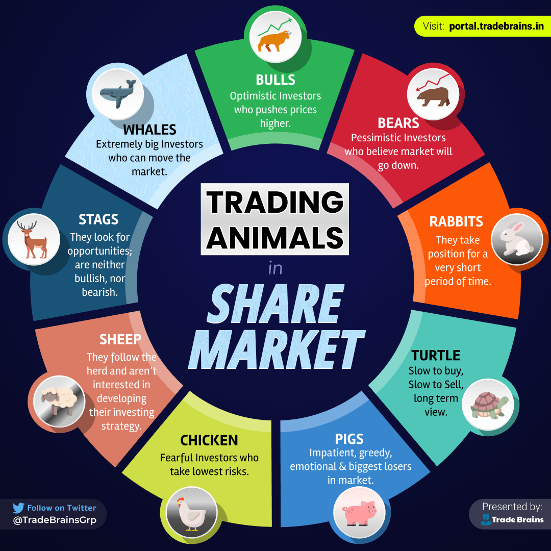 Trading animals in Share Market
