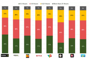 Image 2: Weekly time spent on OTT media (source: India OTT Video Content Market Survey)