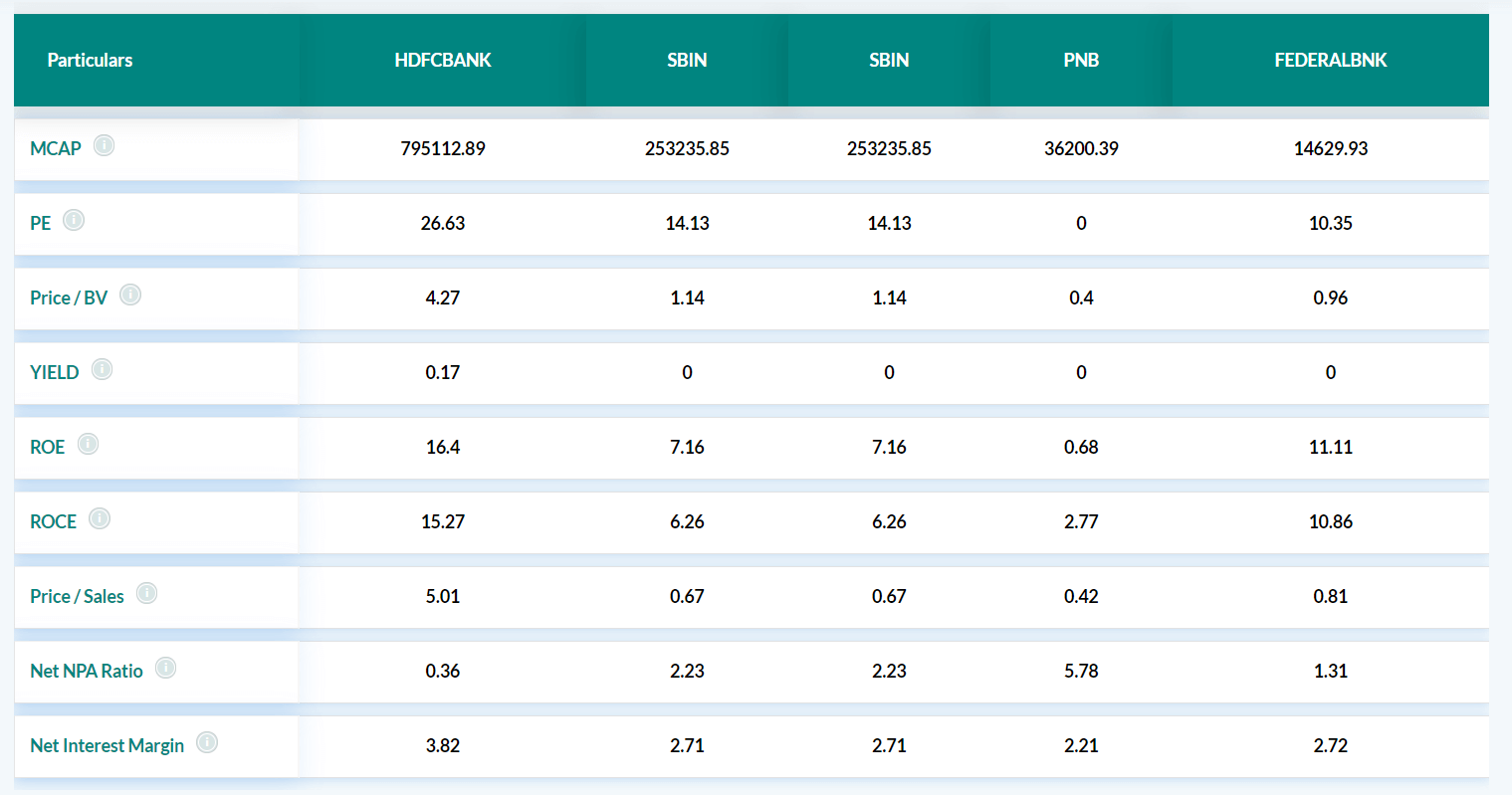 Bank Comparision since March 2020