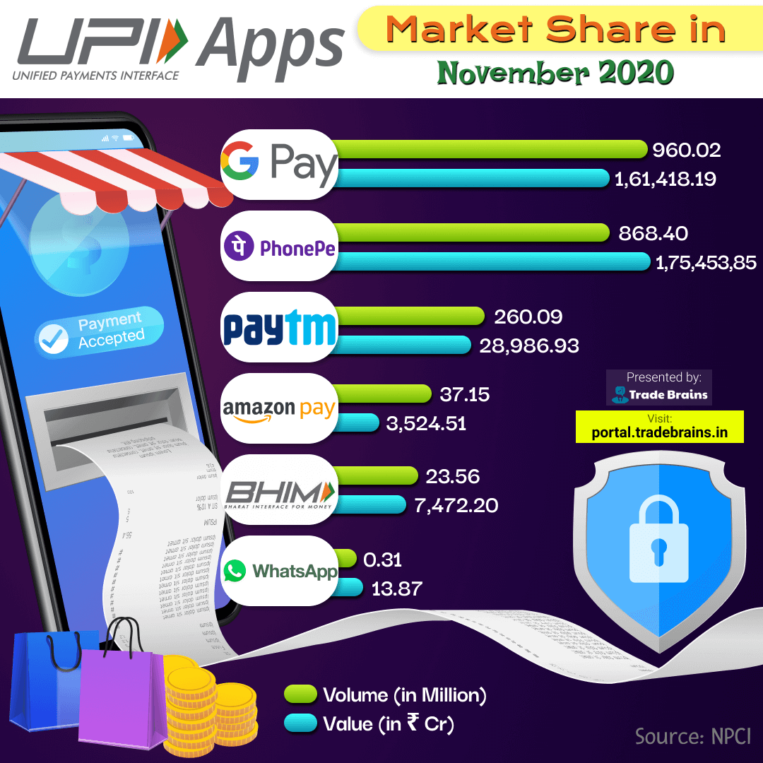 UPI Apps Market Share in November 2020