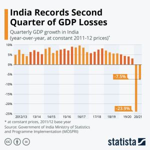 indian gdp source statista