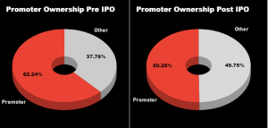 shareholding pattern of MTAR Technologies IPO